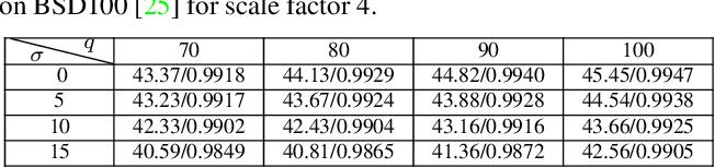 Figure 4 for Mutual Affine Network for Spatially Variant Kernel Estimation in Blind Image Super-Resolution