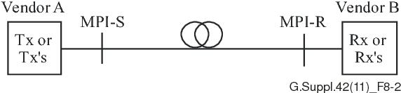 figure 8-2