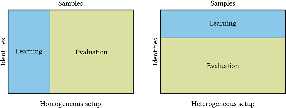Figure 3 for Gait Recognition from Motion Capture Data