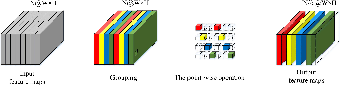 Figure 1 for Channel Compression: Rethinking Information Redundancy among Channels in CNN Architecture