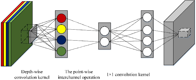 Figure 2 for Channel Compression: Rethinking Information Redundancy among Channels in CNN Architecture