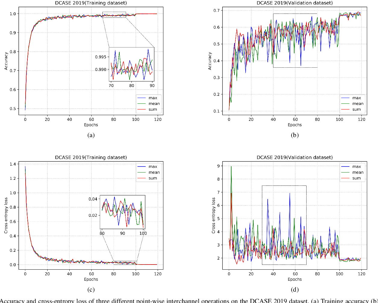 Figure 3 for Channel Compression: Rethinking Information Redundancy among Channels in CNN Architecture