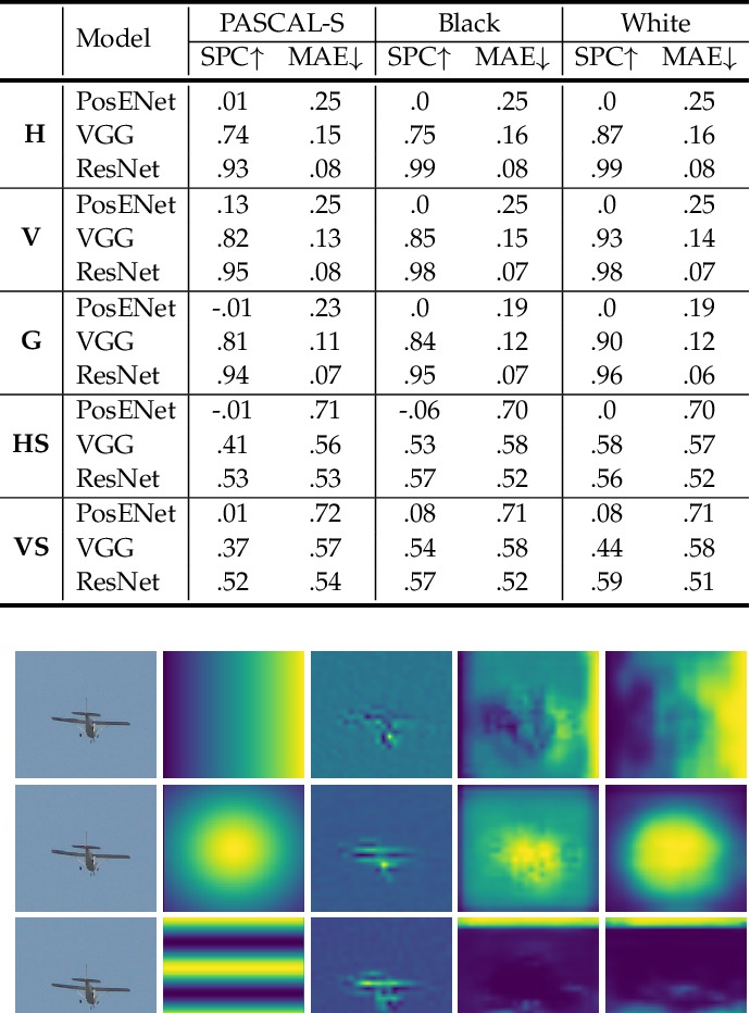 Figure 2 for Position, Padding and Predictions: A Deeper Look at Position Information in CNNs