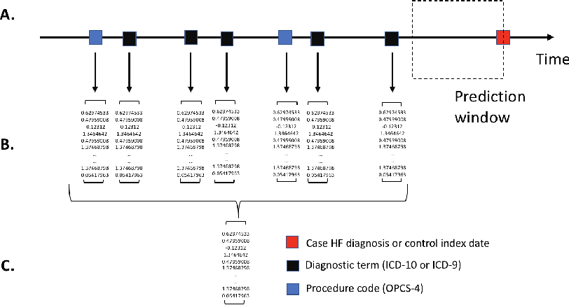 Figure 1 for Application of Clinical Concept Embeddings for Heart Failure Prediction in UK EHR data