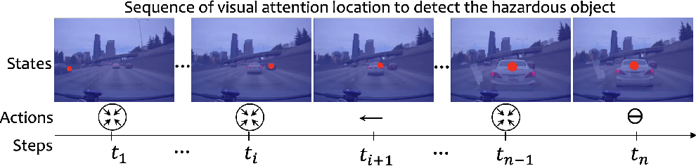 Figure 1 for EyeCar: Modeling the Visual Attention Allocation of Drivers in Semi-Autonomous Vehicles