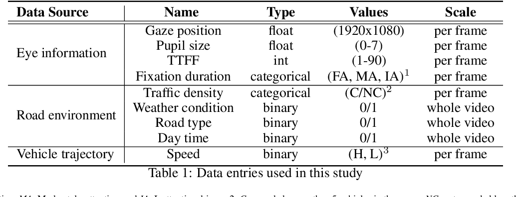 Figure 2 for EyeCar: Modeling the Visual Attention Allocation of Drivers in Semi-Autonomous Vehicles