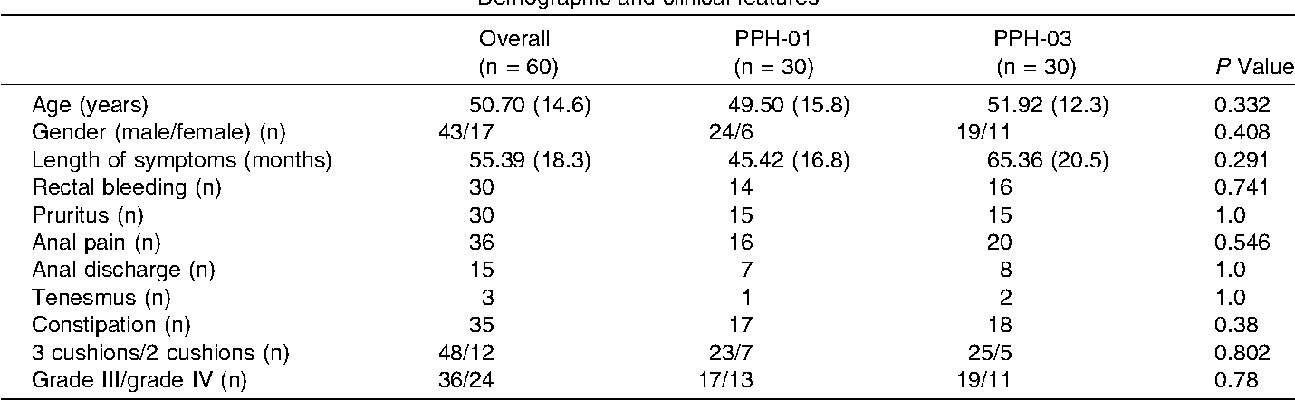 Prospective Randomized Clinical Trial Comparing Two