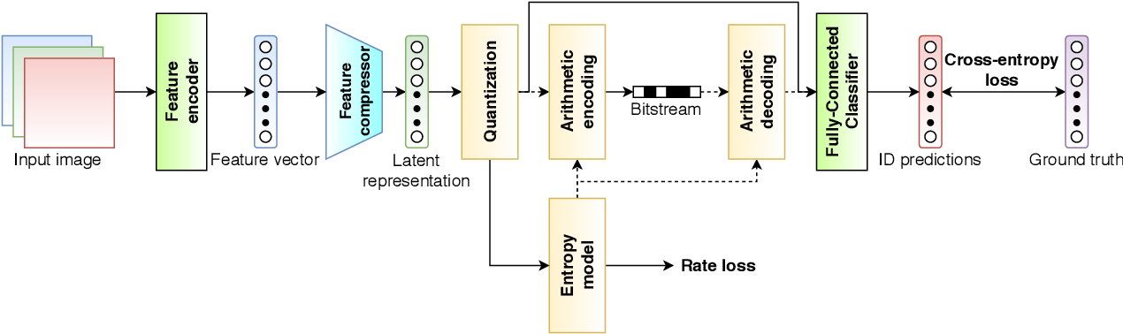 Figure 2 for Wireless Image Retrieval at the Edge