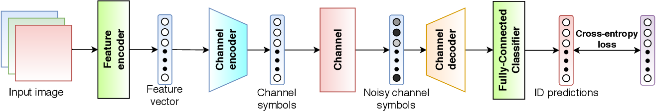 Figure 3 for Wireless Image Retrieval at the Edge
