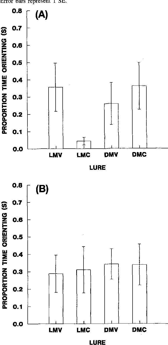 5 Figure2 1 figure 2 from seasonal variability in brown tree snake ( boiga