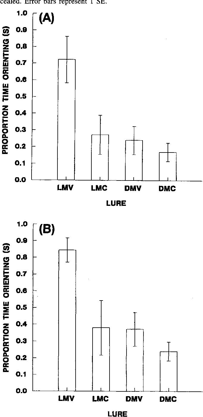 6 Figure3 1 figure 3 from seasonal variability in brown tree snake ( boiga