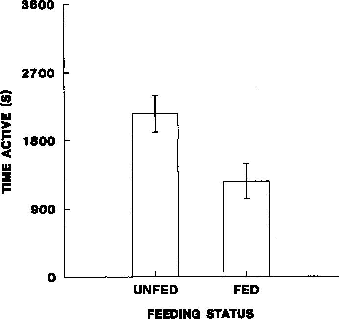 6 Figure4 1 figure 4 from seasonal variability in brown tree snake ( boiga