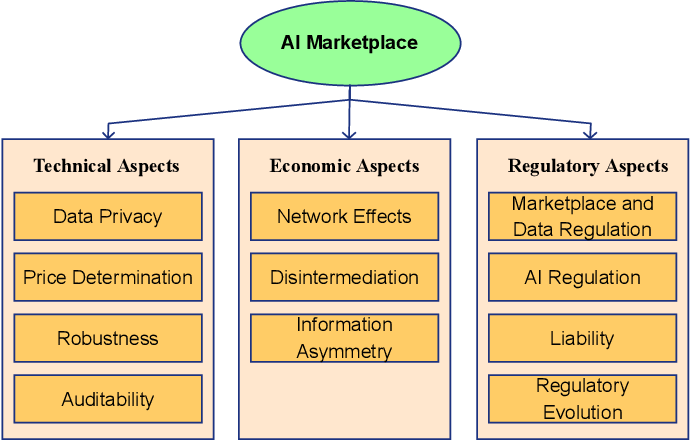 Figure 1 for Marketplace for AI Models