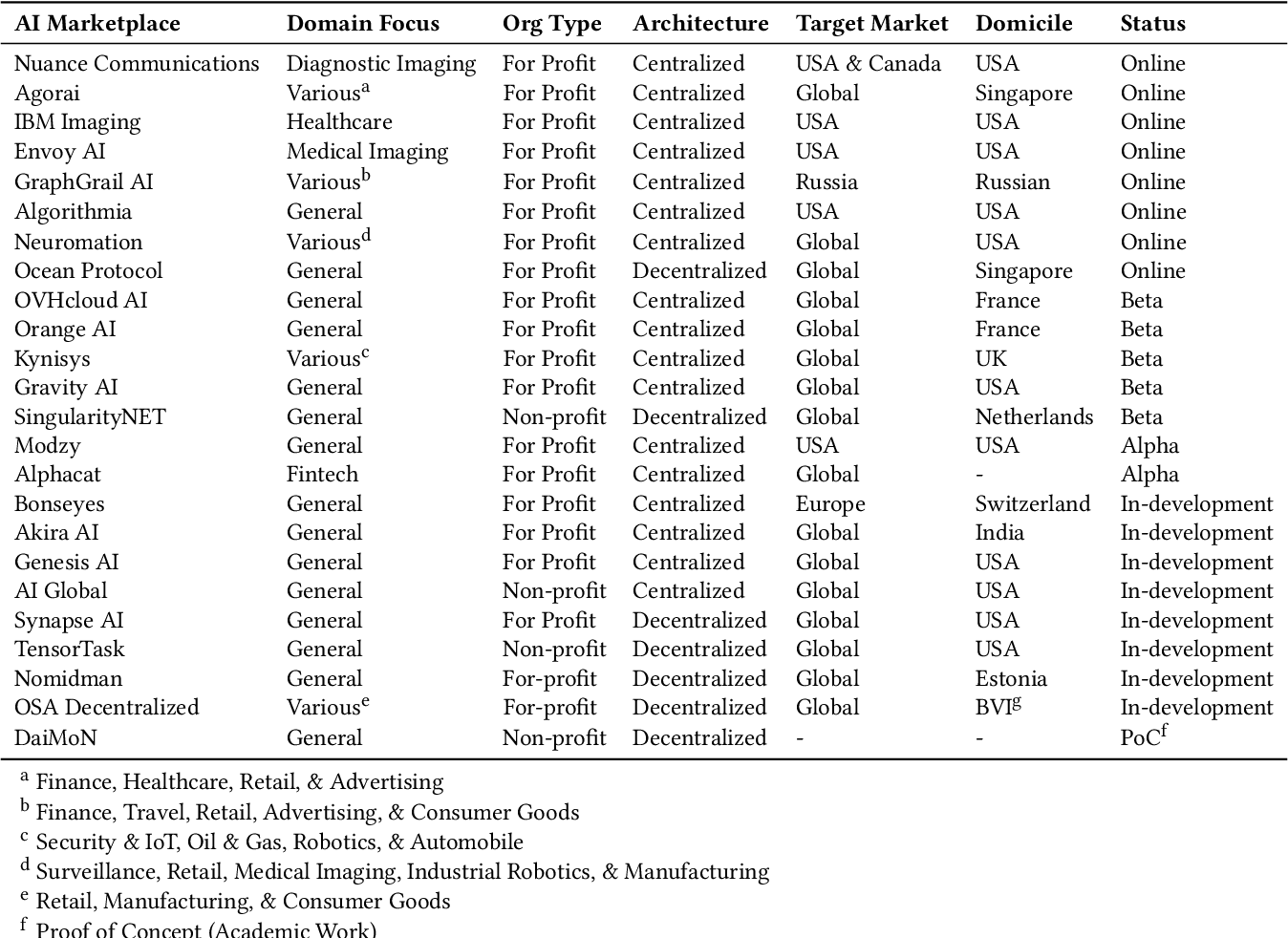 Figure 2 for Marketplace for AI Models