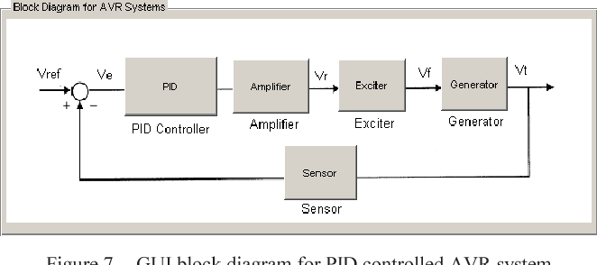 Figure 7 from Matlab/GUI based basic design principles of