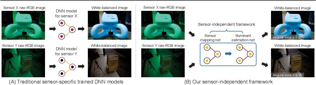 Figure 2 for Sensor-Independent Illumination Estimation for DNN Models