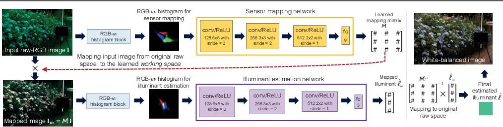 Figure 4 for Sensor-Independent Illumination Estimation for DNN Models
