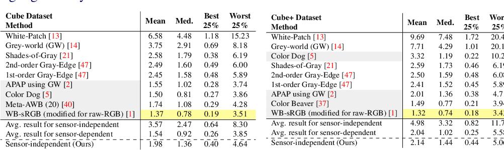 Figure 3 for Sensor-Independent Illumination Estimation for DNN Models