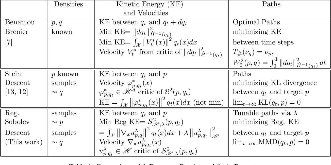 Figure 2 for Regularized Kernel and Neural Sobolev Descent: Dynamic MMD Transport