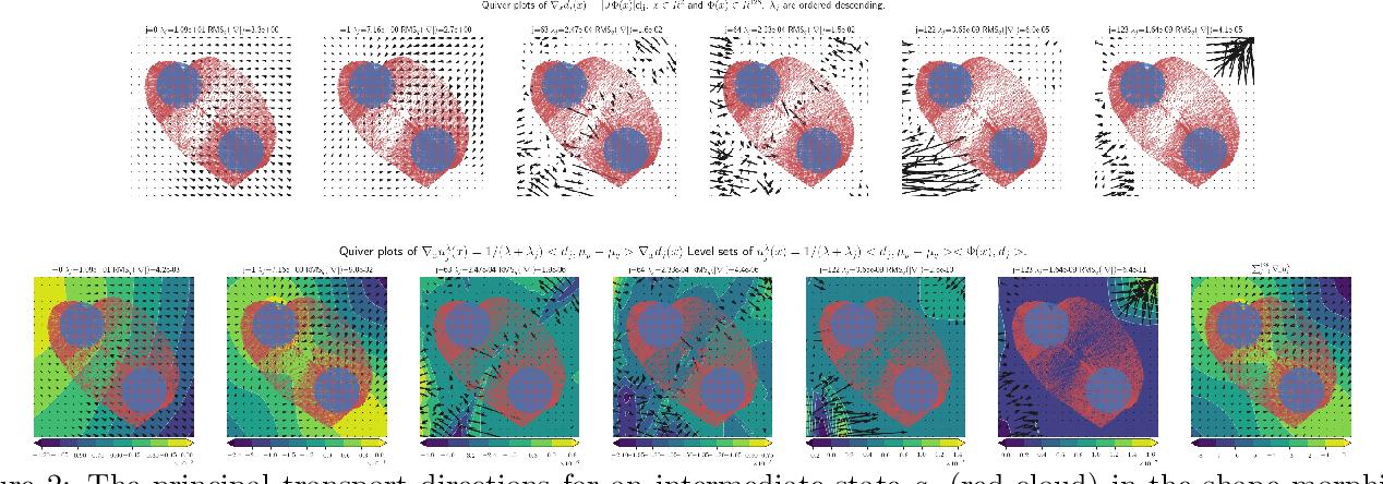 Figure 3 for Regularized Kernel and Neural Sobolev Descent: Dynamic MMD Transport