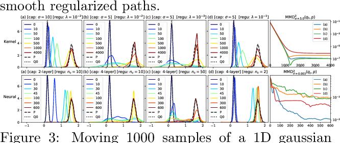 Figure 4 for Regularized Kernel and Neural Sobolev Descent: Dynamic MMD Transport