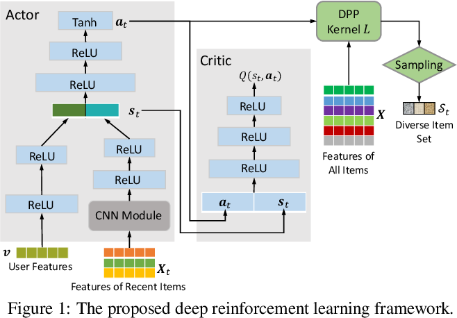 Figure 1 for Diversity-Promoting Deep Reinforcement Learning for Interactive Recommendation