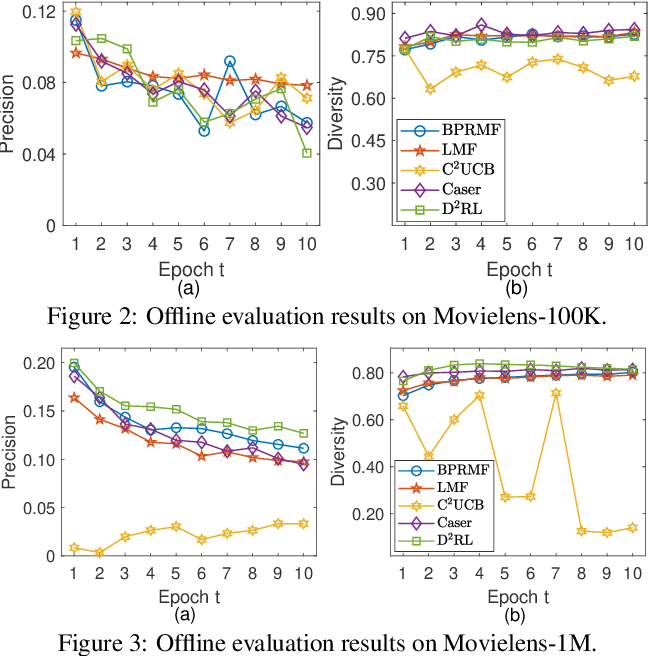 Figure 3 for Diversity-Promoting Deep Reinforcement Learning for Interactive Recommendation
