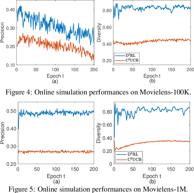 Figure 4 for Diversity-Promoting Deep Reinforcement Learning for Interactive Recommendation
