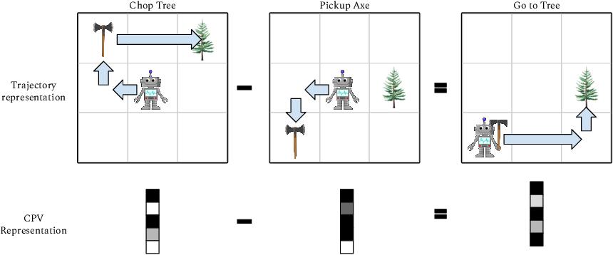 Figure 1 for Plan Arithmetic: Compositional Plan Vectors for Multi-Task Control