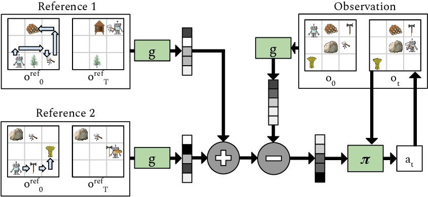 Figure 3 for Plan Arithmetic: Compositional Plan Vectors for Multi-Task Control