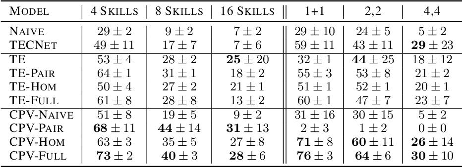Figure 2 for Plan Arithmetic: Compositional Plan Vectors for Multi-Task Control