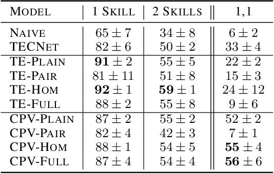 Figure 4 for Plan Arithmetic: Compositional Plan Vectors for Multi-Task Control