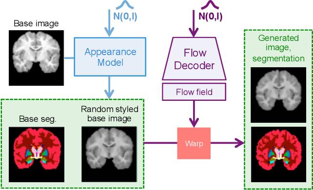 Figure 4 for Self-Supervised Generative Style Transfer for One-Shot Medical Image Segmentation