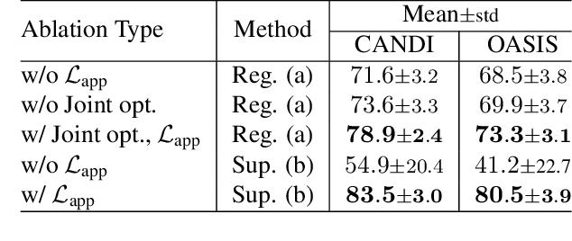 Figure 3 for Self-Supervised Generative Style Transfer for One-Shot Medical Image Segmentation