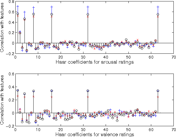 Figure 1: Each arousal valence rating is converted to 64 dimensional label space of haar-coefficients. Figure shows correlation of each haar-coefficient with the three static features (indicated by +,X,O).