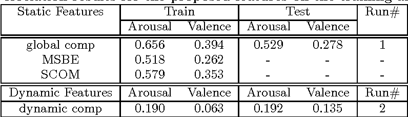Table 1: Correlation results for the proposed features on the training and test sets