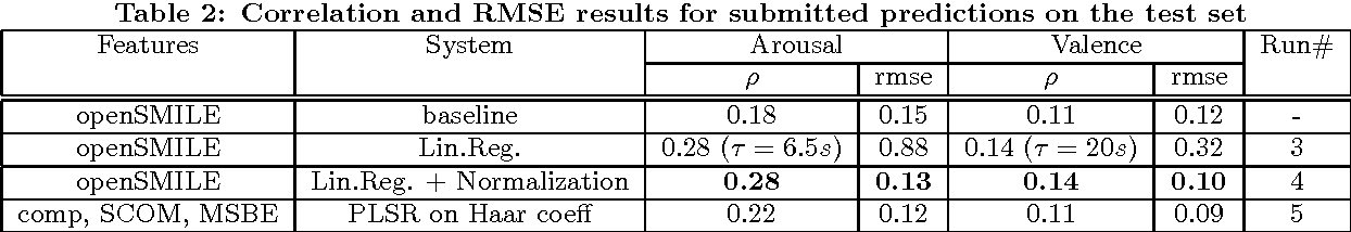 Table 2: Correlation and RMSE results for submitted predictions on the test set
