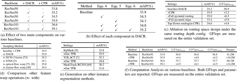 Figure 2 for Improving Video Instance Segmentation via Temporal Pyramid Routing