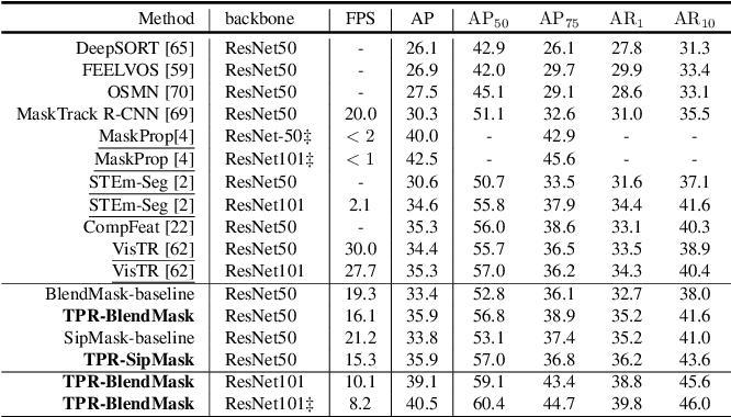 Figure 4 for Improving Video Instance Segmentation via Temporal Pyramid Routing