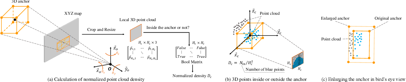 Figure 3 for Weakly Supervised 3D Object Detection from Point Clouds