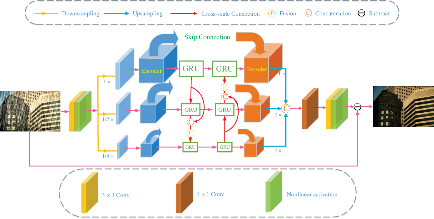 Figure 1 for DCSFN: Deep Cross-scale Fusion Network for Single Image Rain Removal