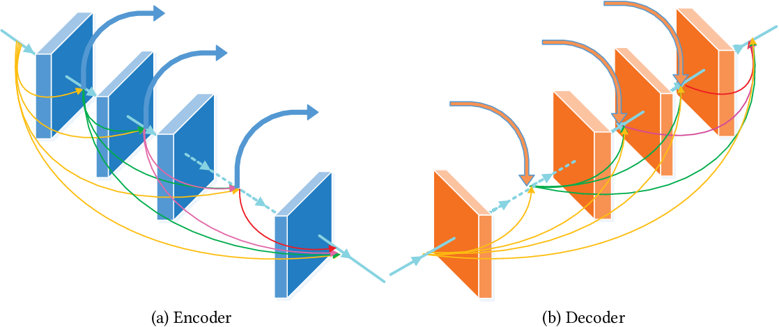 Figure 2 for DCSFN: Deep Cross-scale Fusion Network for Single Image Rain Removal
