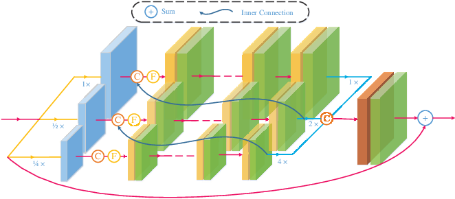 Figure 4 for DCSFN: Deep Cross-scale Fusion Network for Single Image Rain Removal