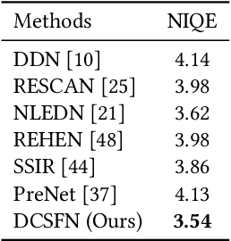 Figure 3 for DCSFN: Deep Cross-scale Fusion Network for Single Image Rain Removal