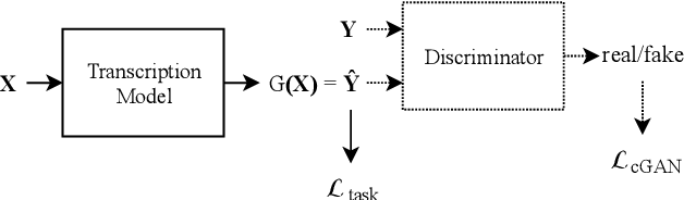 Figure 3 for Adversarial Learning for Improved Onsets and Frames Music Transcription