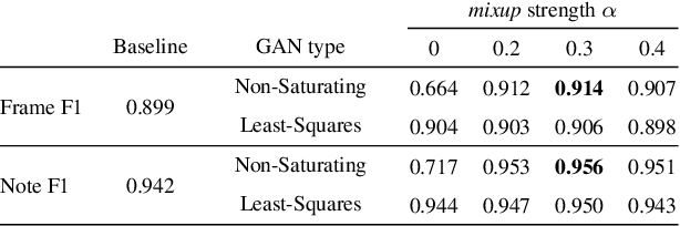 Figure 4 for Adversarial Learning for Improved Onsets and Frames Music Transcription