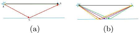 Figure 2 for SRA: Fast Removal of General Multipath for ToF Sensors