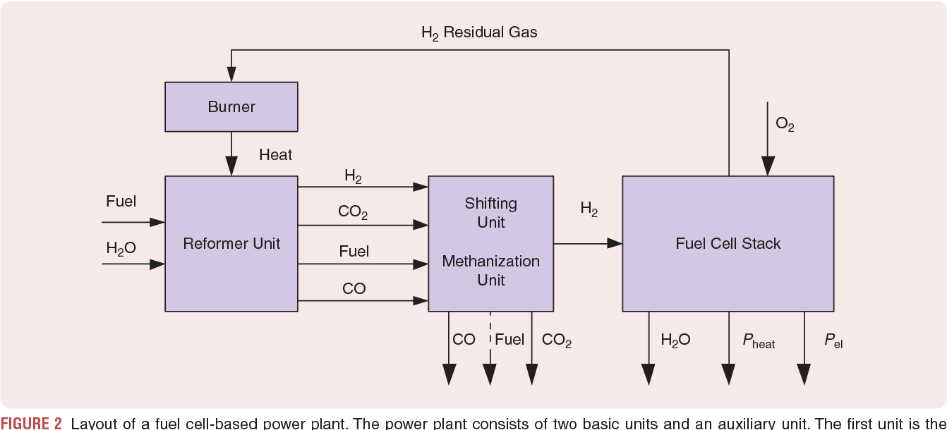 Efficient Hydrogen Production For A Stationary Fuel Cell System Two Power Plant Diagram Figure 2