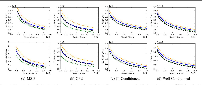 Figure 1 for Error Estimation for Randomized Least-Squares Algorithms via the Bootstrap