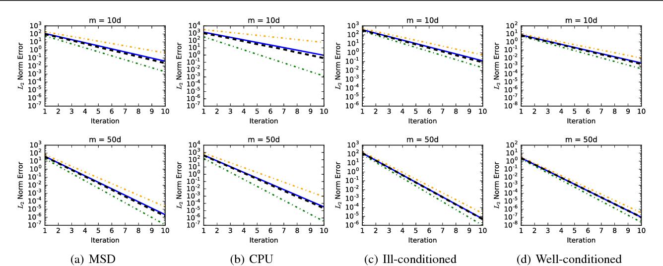 Figure 2 for Error Estimation for Randomized Least-Squares Algorithms via the Bootstrap
